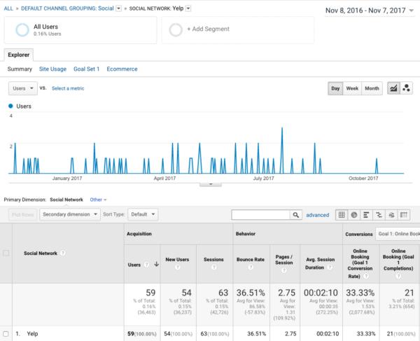 yelp-google-analytics